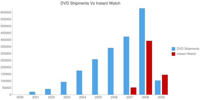 DVD Shipments Vs Instant Watches