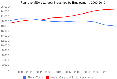 Roanoke MSA's Largest Industries by Employment, 2000-2010
