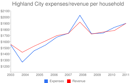 Highland City expenses/revenue per household
