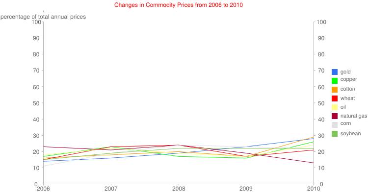 Changes in Commodity Prices from 2006 to 2010
