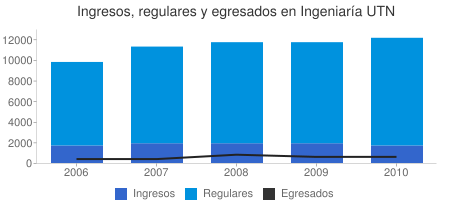 Ingresos, regulares y egresados en Ingeniaría UTN