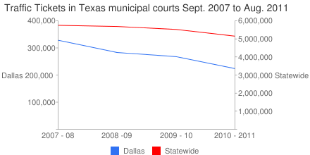 Traffic Tickets in Texas municipal courts Sept. 2007 to Aug. 2011