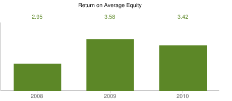 Return on Average Equity