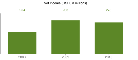 Net Income (USD, in millions)