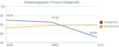 Empfehlungsquote in Prozent (Hottgenroth)