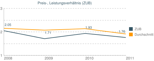 Preis-, Leistungsverhältnis (ZUB)