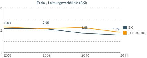 Preis-, Leistungsverhältnis (BKI)