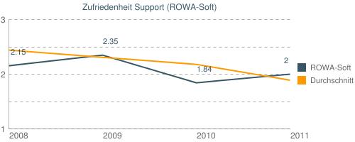 Zufriedenheit Support (ROWA-Soft)