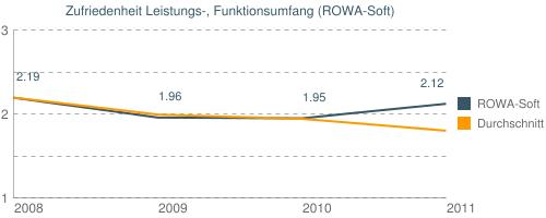 Zufriedenheit Leistungs-, Funktionsumfang (ROWA-Soft)