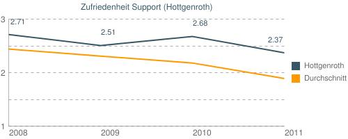 Zufriedenheit Support (Hottgenroth)