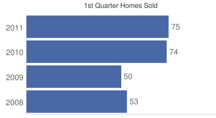 First Quarter Home Sales on Bainbridge Island