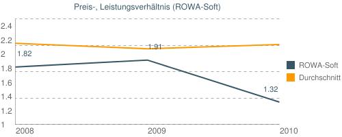 Preis-, Leistungsverhältnis (ROWA-Soft)