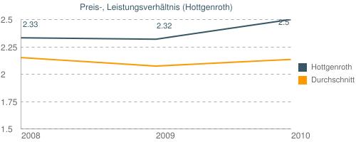 Preis-, Leistungsverhältnis (Hottgenroth)