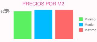 Precios por m2 para poner suelos de tarima en fuenlabrada (madrid)