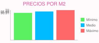 Precios por m2 para presupuesto para poner tarima incluido material  en collado villalba (madrid)
