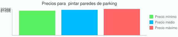 Grafico estadistico de Precios para  pintar paredes de parking