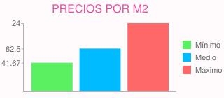 Precios por m2 para quitar gotelé y alisar en rozas de madrid (las) (madrid)