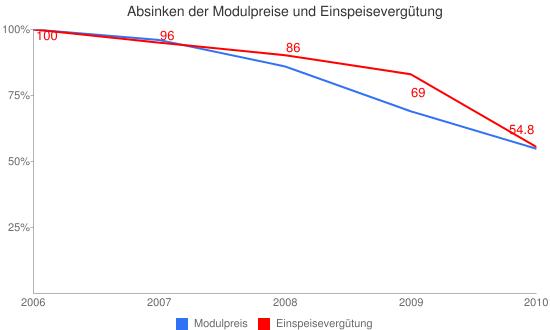 Absinken der Modulpreise und Einspeisevergütung