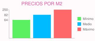 Precios por m2 para reforma integral de vivienda en oviedo (asturias)