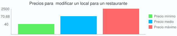 Grafico estadistico de Precios para  modificar un local para un restaurante