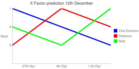 X Factor prediction 12th December