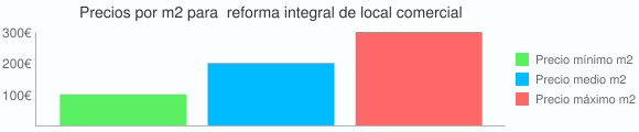Grafico estadistico del coste por m2 para  reforma integral de local comercial