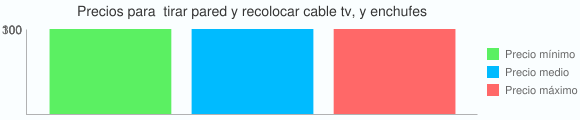 Grafico estadistico de Precios para  tirar pared y recolocar cable tv, y enchufes
