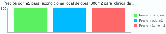 Grafico estadistico del coste por m2 para  acondicionar local de obra  300m2 para  clinica dental