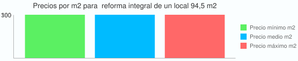 Grafico estadistico del coste por m2 para  reforma integral de un local 94,5 m2