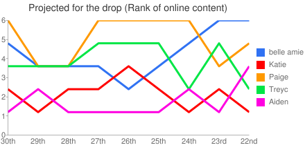 Projected for the drop (Rank of online content)