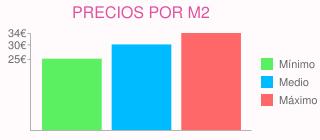 Precios por m2 para precios para colocar suelo de gres 65 m2. en tordera (barcelona)