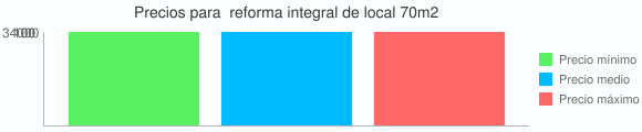 Grafico estadistico de Precios para  reforma integral de local 70m2