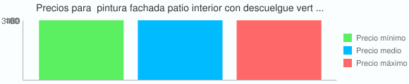 Grafico estadistico de Precios para  pintura fachada patio interior con descuelgue vertical