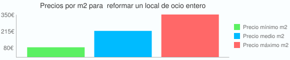 Grafico estadistico del coste por m2 para  reformar un local de ocio entero