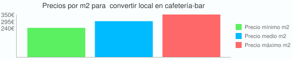 Grafico estadistico del coste por m2 para  convertir local en cafetería-bar