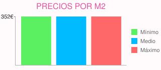 Precios por m2 para reforma cocina de aprox. 18 m2 en mieres (asturias)