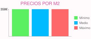Precios por m2 para presupuestar la construcción dos chalets pareados en pozuelo de alarcón (madrid)