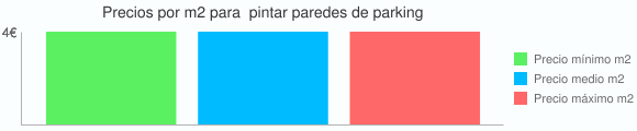 Grafico estadistico del coste por m2 para  pintar paredes de parking