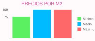 Precios por m2 para precios de pintura para interior de chalet en torrelodones (madrid)