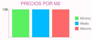 Precios por m2 para presupuesto para pintar en rozas de madrid (las) (madrid)