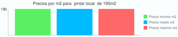 Grafico estadistico del coste por m2 para  pintar local  de 195m2