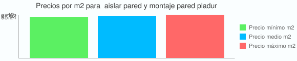 Grafico estadistico del coste por m2 para  aislar pared y montaje pared pladur