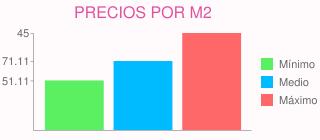 Precios por m2 para cambiar suelo de tarima por porcelánico (265 m2) en rozas de madrid (las) (madrid)