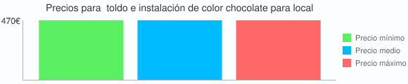 Grafico estadistico de Precios para  toldo e instalación de color chocolate para local