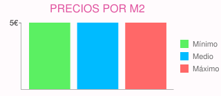 Precios por m2 para pintar y empapelar piso de 3 dormitorios  en parla (madrid)