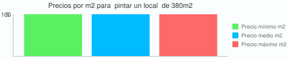 Grafico estadistico del coste por m2 para  pintar un local  de 380m2
