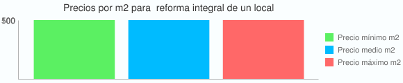 Grafico estadistico del coste por m2 para  reforma integral de un local