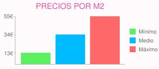 Precios por m2 para pavimentar acceso vehiculos y otras zonas de la finca en san lorenzo de el escorial (madrid)