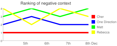 Ranking of negative context