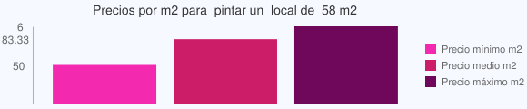 Grafico estadistico del coste por m2 para  pintar un  local de  58 m2